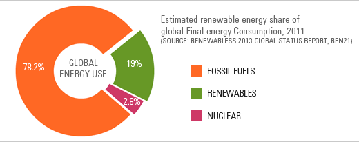 Renewable energy use 2011