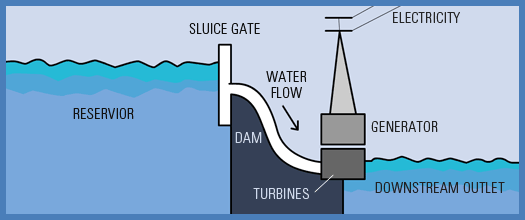 What is Hydro-power